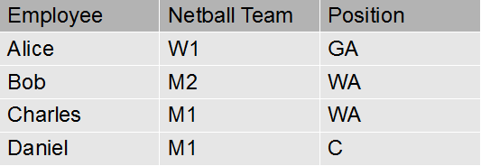 A table showing the netball teams and positions of fictional players